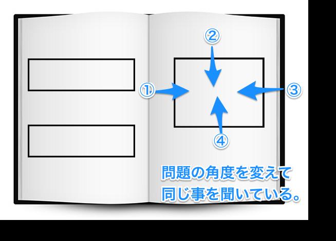 試験前の効率的な勉強法 〜試験の傾向と対策〜
