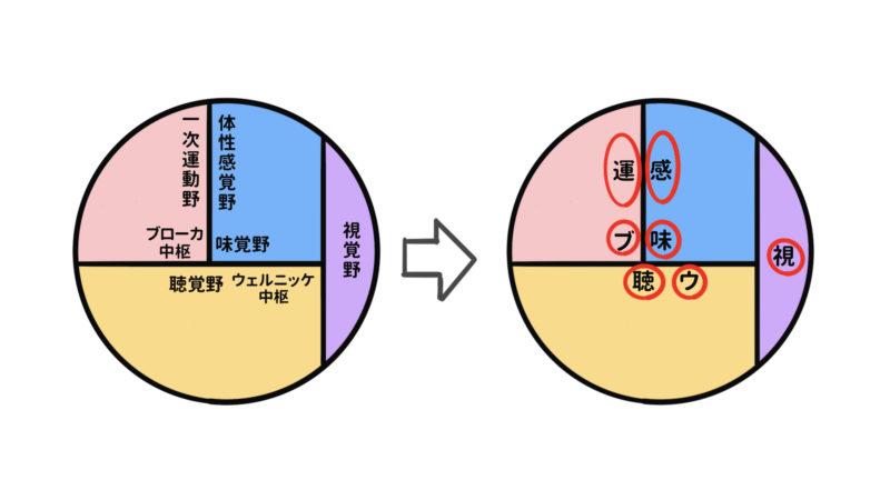 シンプル化2